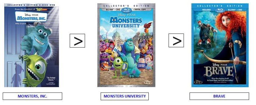 monsters university ranking