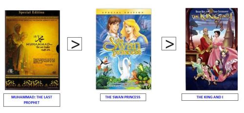 swan princess ranking