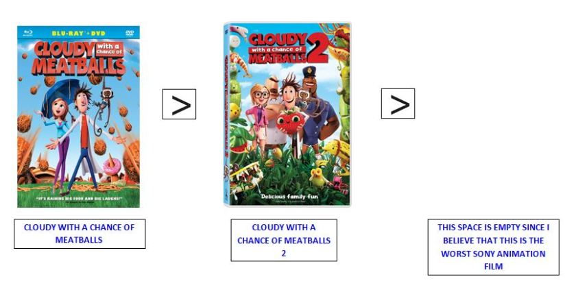 cloudy with a chance of meatballs 2 ranking