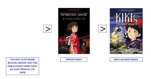 spirited away ranking