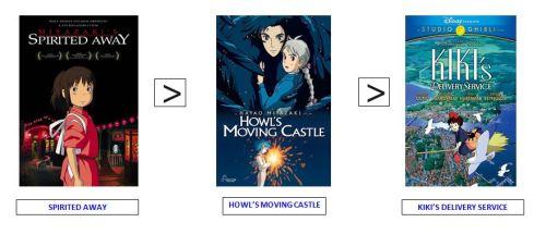 howlsmovingcastlerating