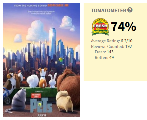 74%? Really? This movie was THAT good?
